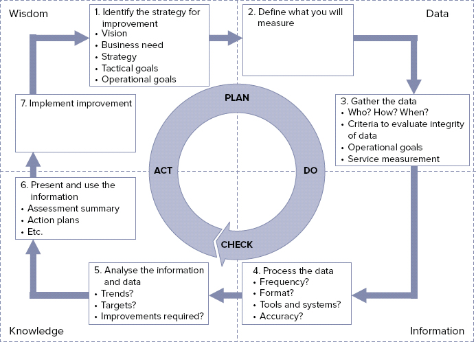 itil_deming_wheel