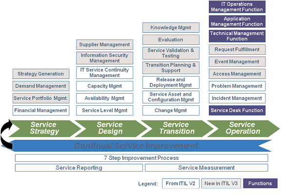 itil_life_cycle